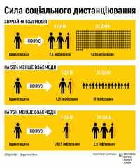 МОЗ України: сила соціального дистанціювання