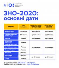 ЗАТВЕРДЖЕНО ГРАФІК ЗНО-2020: ОСНОВНА СЕСІЯ ВІДБУДЕТЬСЯ 25 ЧЕРВНЯ – 17 ЛИПНЯ, РЕЗУЛЬТАТИ ОГОЛОСЯТЬ ДО 29 ЛИПНЯ